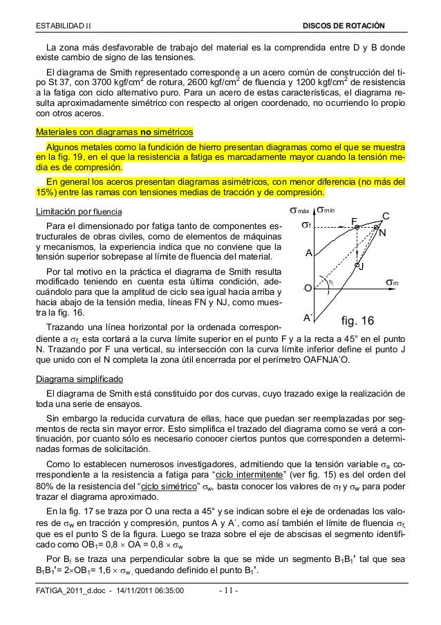 ESTABILIDAD  DISCOS DE ROTACIÓN FATIGA_2011_d.doc - 14/11/2011 06:35:00 - 11 - La zona más desfavorable de trabajo del m...