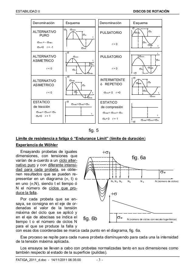 ESTABILIDAD  DISCOS DE ROTACIÓN FATIGA_2011_d.doc - 14/11/2011 06:35:00 - 3 - fig. 5 mín = - máx m=0 r = -1  máx a...