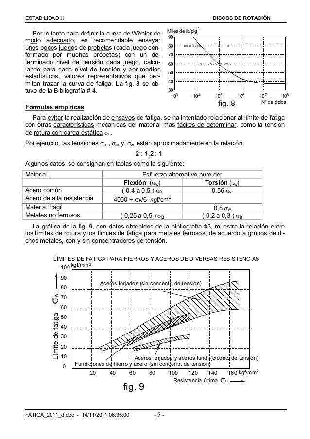 ESTABILIDAD  DISCOS DE ROTACIÓN FATIGA_2011_d.doc - 14/11/2011 06:35:00 - 5 - Por lo tanto para definir la curva de Wöhl...