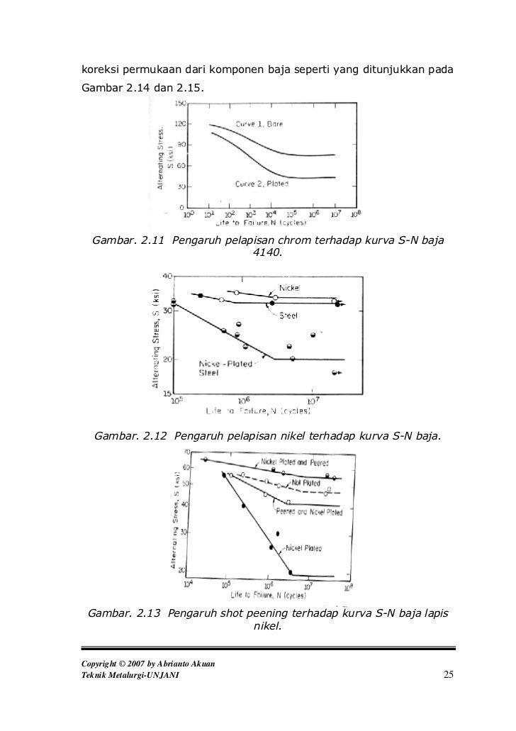 Kelelahan logam fatigue 27 koreksi permukaan dari komponen baja ccuart Images