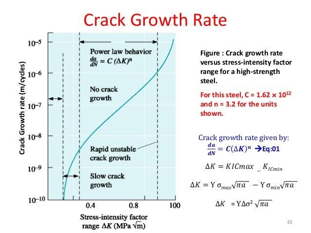 crack propagation analysis ppt