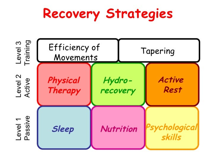 how can nutrition and recovery strategies In the training situation, with correct planning of the workload and the recovery time, adaptation allows the body to become fitter, stronger and faster one session has the potential to negatively impact on performance during subsequent training sessions, athletes need to incorporate strategies to restore fluid balance,.