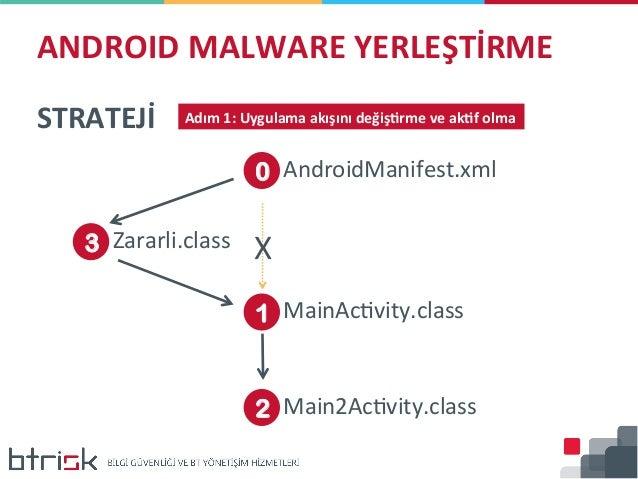 [OWASP-TR Mobil Güvenlik Çalıştayı 2015] Fatih Emiral - Android Uygulamalara Malware Yerleştirme Slide 3