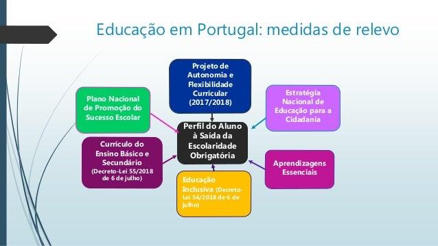 Perfil do aluno  O Perfil dos Alunos à Saída da Escolaridade Obrigatória norteia-se por princípios que orientam, justific...