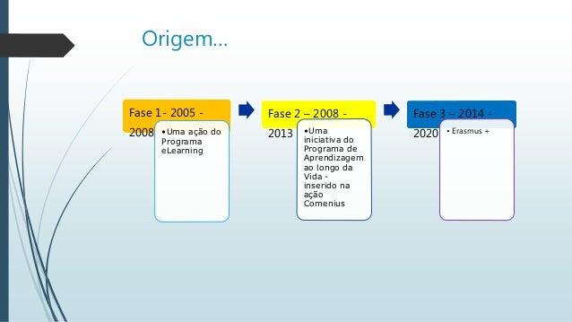 Fase 1- 2005 - 2008 •Uma ação do Programa eLearning Fase 2 – 2008 - 2013 •Uma iniciativa do Programa de Aprendizagem ao lo...