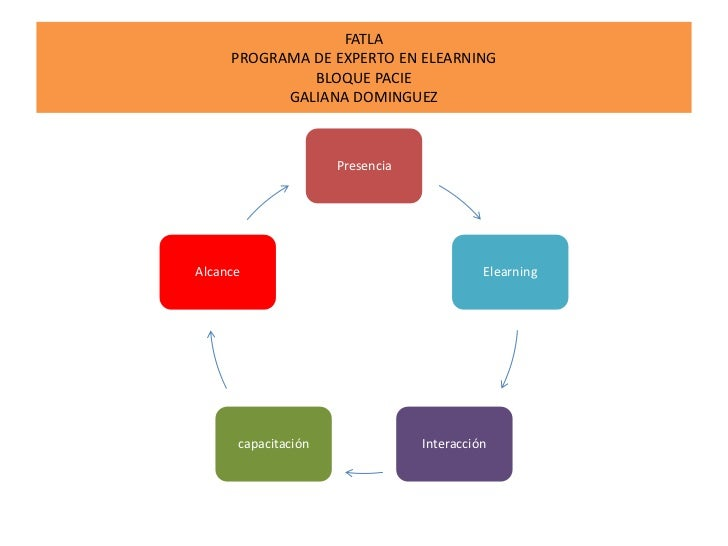 FATLA     PROGRAMA DE EXPERTO EN ELEARNING              BLOQUE PACIE           GALIANA DOMINGUEZ                     Prese...