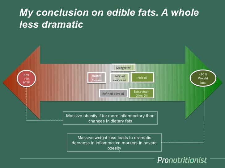 My conclusion on edible fats. A wholeless dramatic                                        MargarineBMI                  Bu...