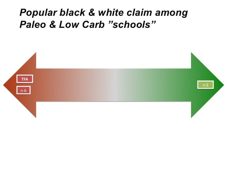 "Popular black & white claim amongPaleo & Low Carb ""schools""TFA                                    n-3n-6"