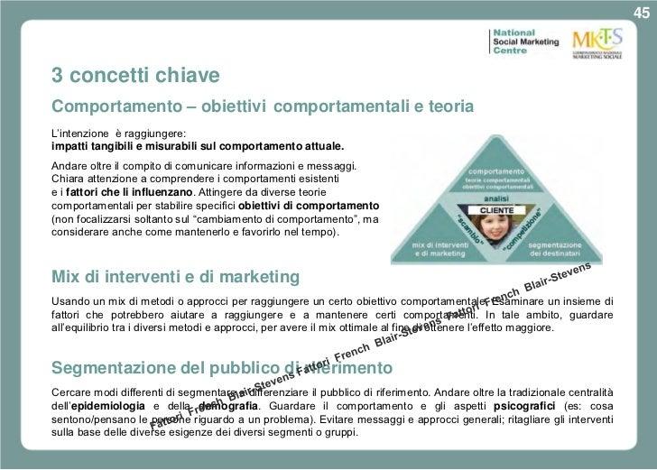 453 concetti chiaveComportamento – obiettivi comportamentali e teoriaL'intenzione è raggiungere:impatti tangibili e misura...