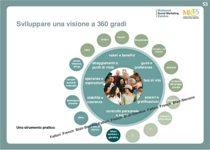 53Sviluppare una visione a 360 gradi                                                                              scuola  ...