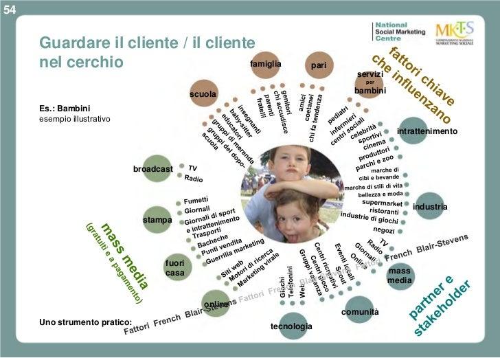 54     Guardare il cliente / il cliente     nel cerchio                    famiglia                      pari             ...