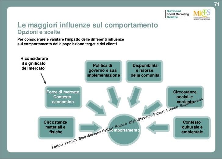 71Le maggiori influenze sul comportamentoOpzioni e sceltePer considerare e valutare l'impatto delle differenti influenzesu...