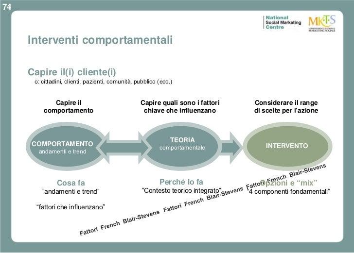 74     Interventi comportamentali     Capire il(i) cliente(i)      o: cittadini, clienti, pazienti, comunità, pubblico (ec...