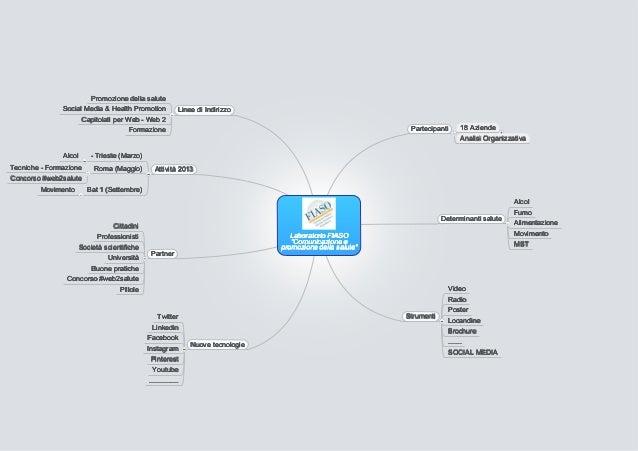 Promozione della salute               Social Media & Health Promotion             Linee di Indirizzo                     C...