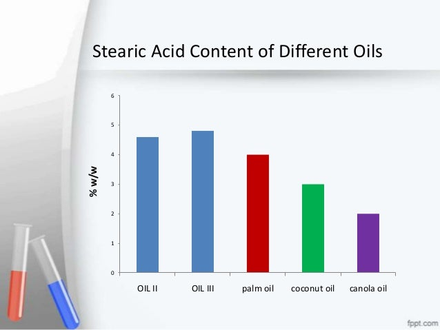 Fatty Acid Profile Of Sterculia Sp Seed Oils And Their Potential For  mercial Use on arachidic acid