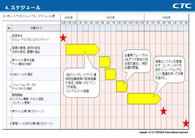 Copyright (c)2007 ITOCHU Techno-Solutions Corporation 4. スケジュール