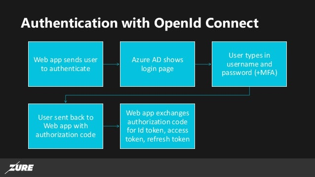 Introduction to Azure AD and Azure AD B2C