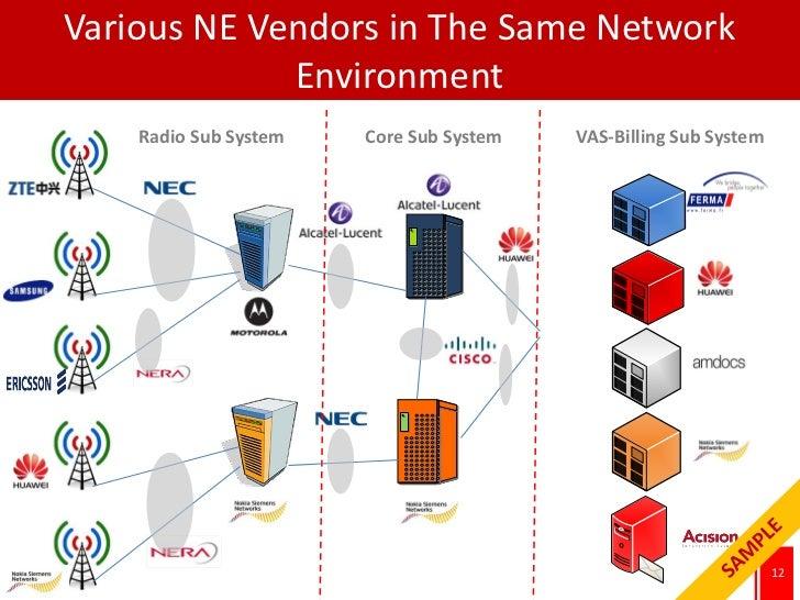 Various NE Vendors in The Same Network             Environment    Radio Sub System   Core Sub System   VAS-Billing Sub Sys...