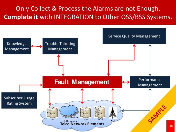 Only Collect & Process the Alarms are not Enough,Complete it with INTEGRATION to Other OSS/BSS Systems.                   ...