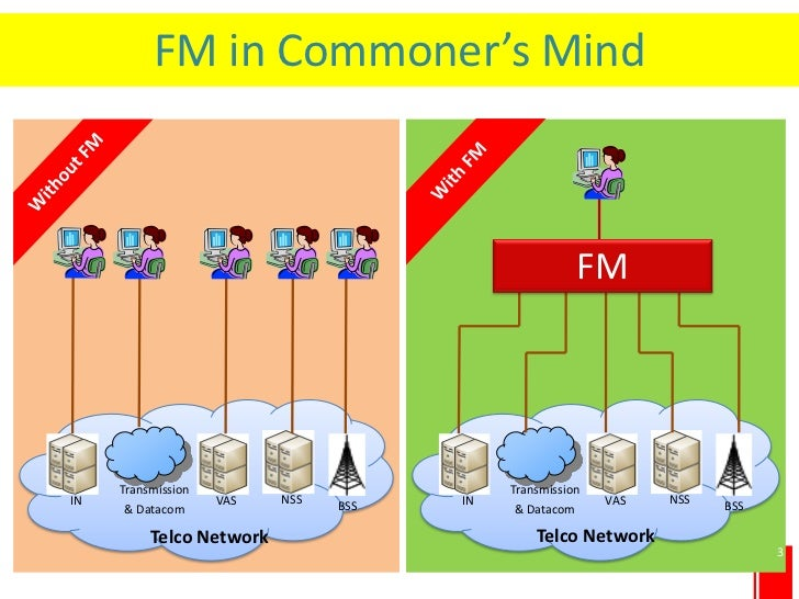 FM in Commoner's Mind                                                             FM            Transmission              ...