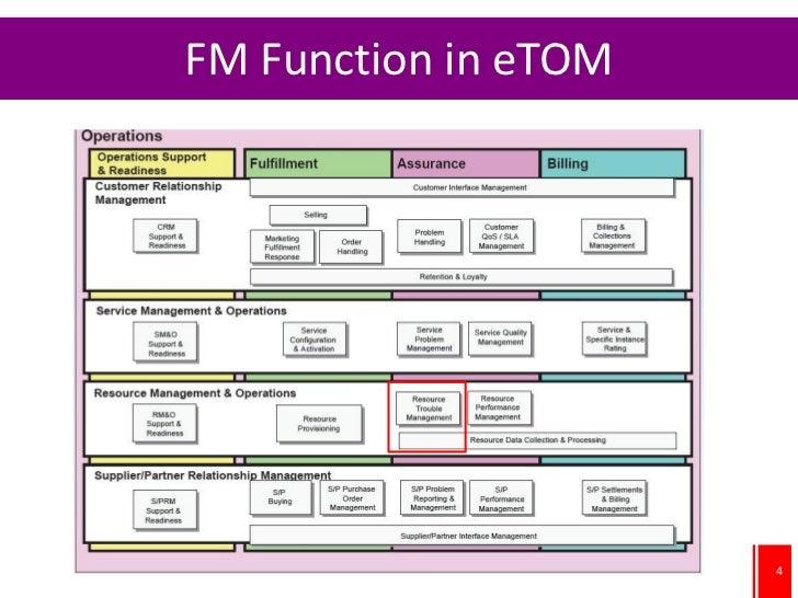 FM Function in eTOM                      4