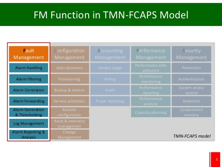 FM Function in TMN-FCAPS Model   Fault            Configuration         Accounting       Performance           SecurityMan...