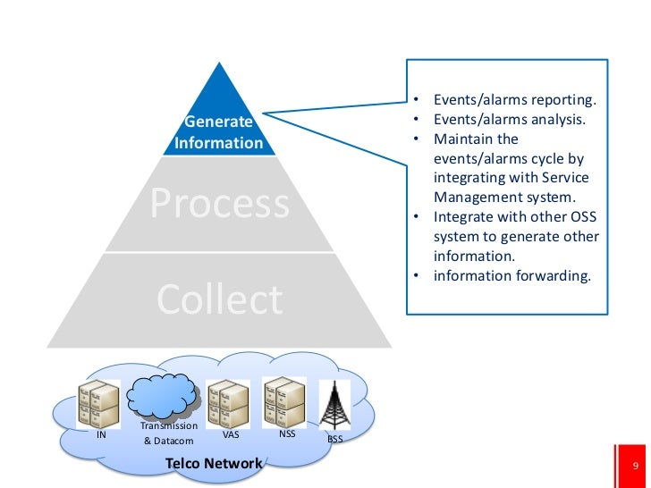 • Events/alarms reporting.              Generate                     • Events/alarms analysis.            Information     ...