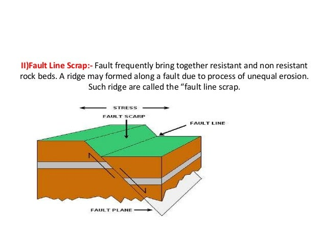 Reverse Fault Line Diagram Complete Wiring Diagrams