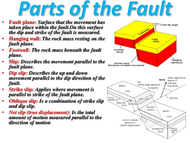 plane oblique definition with Faultbibekfinal on Socal faults together with Ushas Anatomy Notes also Language of anatomy besides Mapproj besides The human body.
