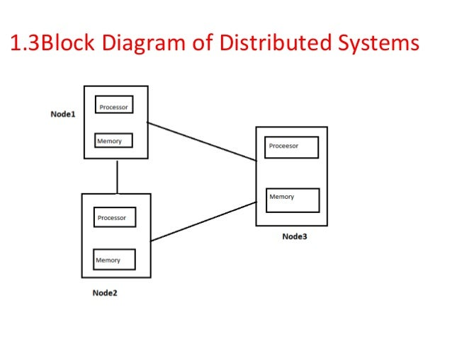 distributed system Without established design patterns to guide them, developers have had to build distributed systems from scratch, and most of these systems are very unique.