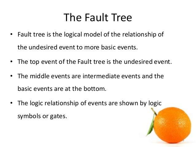 Fault Tree  BesikEightyCo