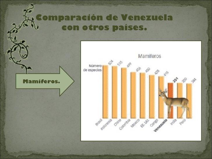 Comparación de Venezuela       con otros países.Mamíferos.