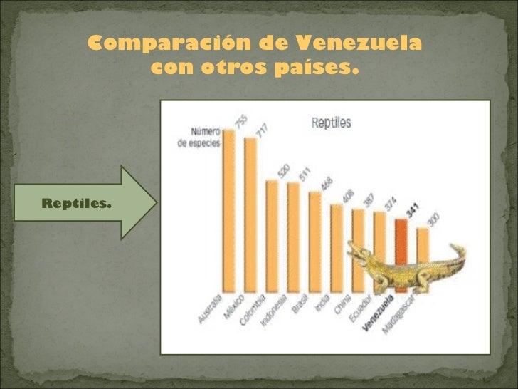 Comparación de Venezuela         con otros países.Reptiles.