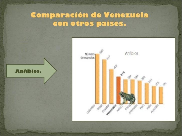 Comparación de Venezuela         con otros países.Anfibios.
