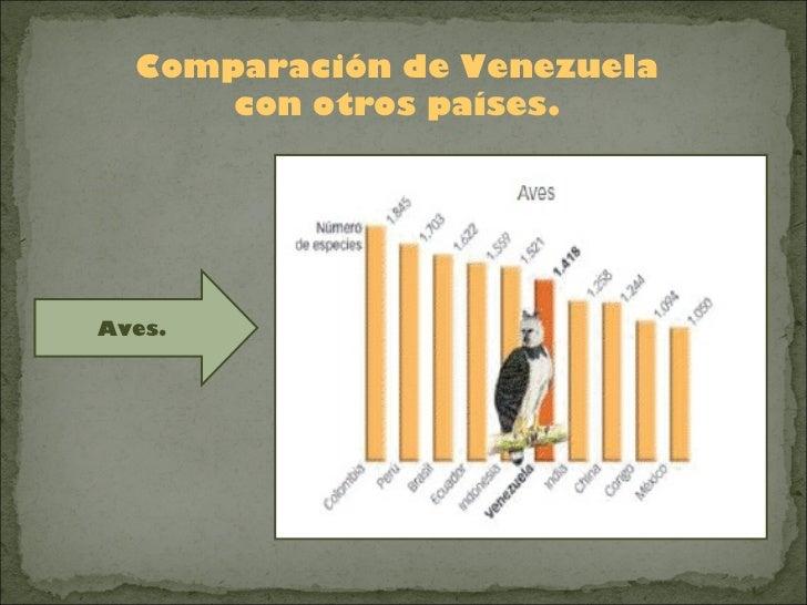 Comparación de Venezuela      con otros países.Aves.