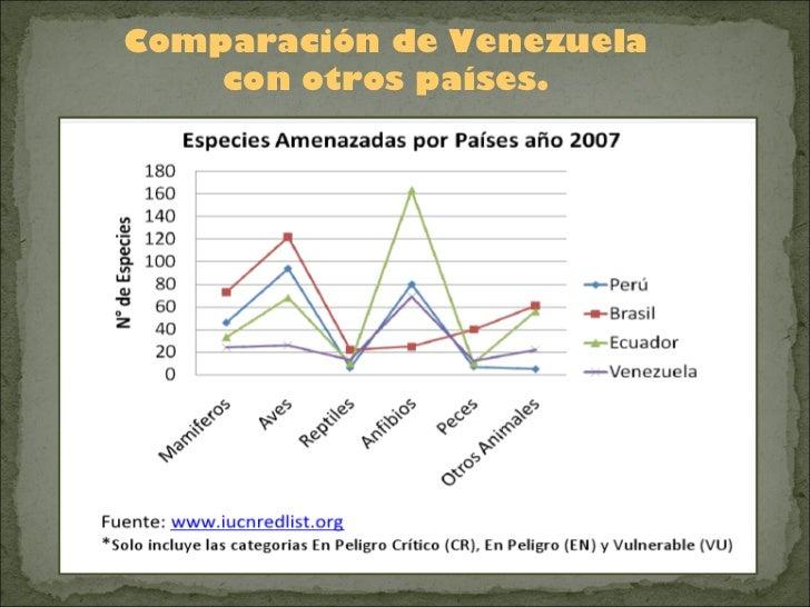 Comparación de Venezuela    con otros países.