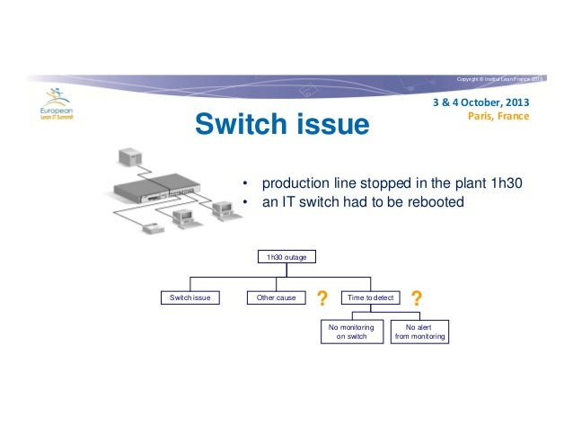 Copyright © Institut Lean France 2013  3 & 4 October, 2013 Paris, France  Switch issue  • production line stopped in the p...