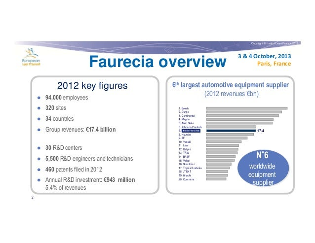 Copyright © Institut Lean France 2013  Faurecia overview 2012 key figures 94,000 employees 320 sites 34 countries Group re...