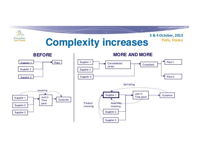 Copyright © Institut Lean France 2013  Complexity increases  MORE AND MORE  BEFORE Supplier 1  3 & 4 October, 2013 Paris, ...