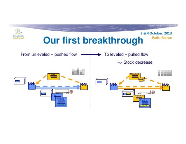 Copyright © Institut Lean France 2013  3 & 4 October, 2013 Paris, France  Our first breakthrough From unleveled – pushed f...