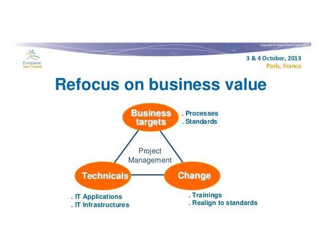Copyright © Institut Lean France 2013  3 & 4 October, 2013 Paris, France  Refocus on business value Business targets  . Pr...