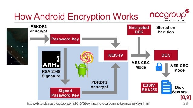 Faux Disk Encryption    by Drew Suarez & Daniel Mayer