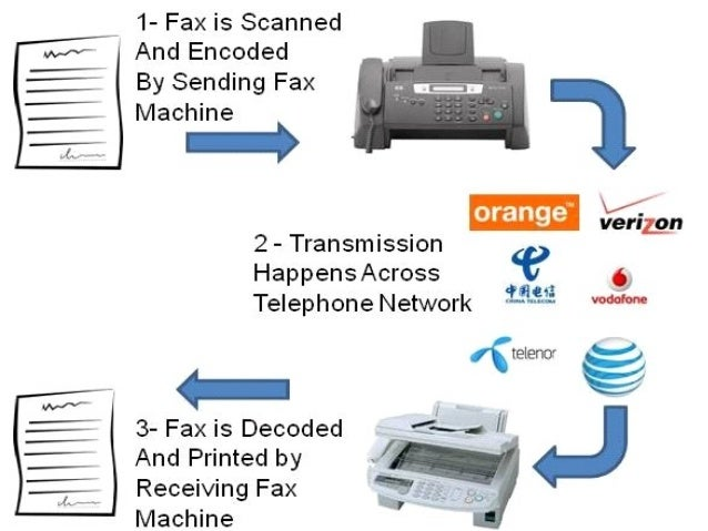 fax machine for cell phone