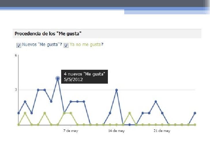 Fuentes consultadas•   https://www.facebook.com/business/ads•   http://ads.ak.facebook.com/ads/FacebookAds/PagesOptimizati...