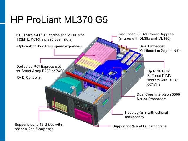 Proliant Technical
