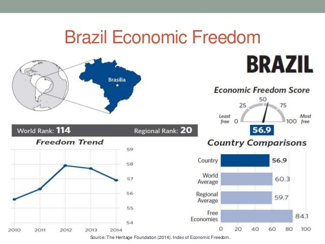 Inflation and indexation in Brazil