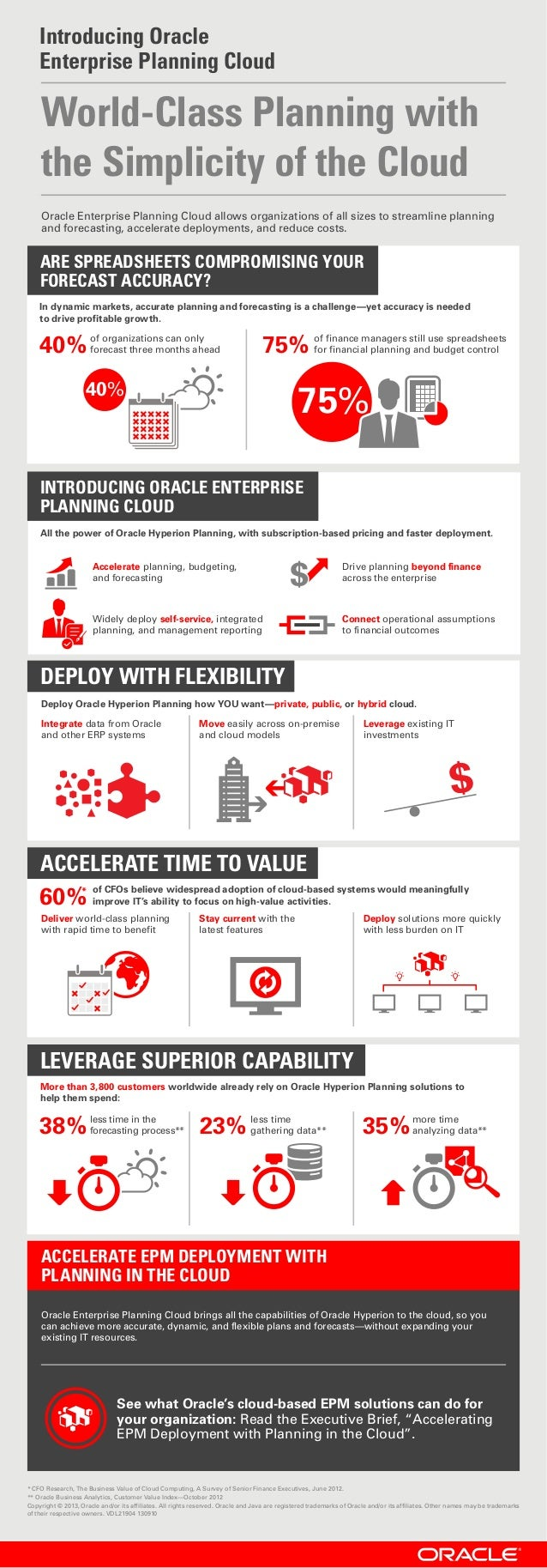 * CFO Research, The Business Value of Cloud Computing, A Survey of Senior Finance Executives, June 2012. ** Oracle Busines...