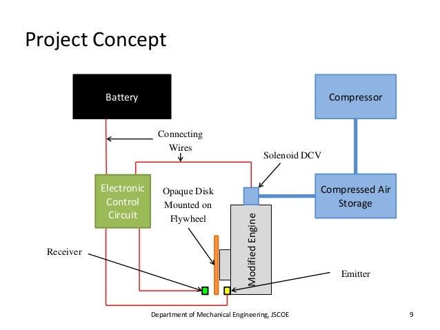 Zero Pollution Motors >> Compressed Air Powered Engine