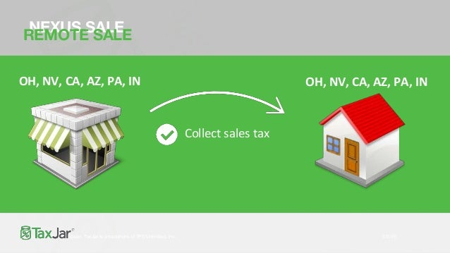 FILING TO THE STATES • Combine and file a single return per state • Not separate returns per channel • File zero returns! ...