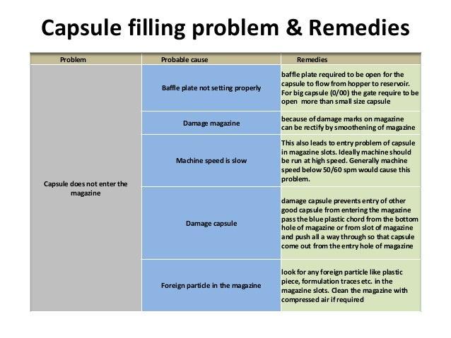 Encapsulation Problem And Remedies